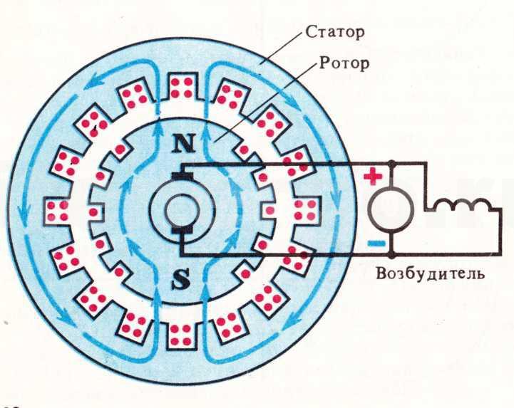 Принцип работы синхронного генераторы: возбуждение ЭДС